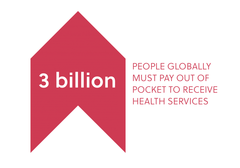 3 billion people globally must pay out of pocket to receive health services