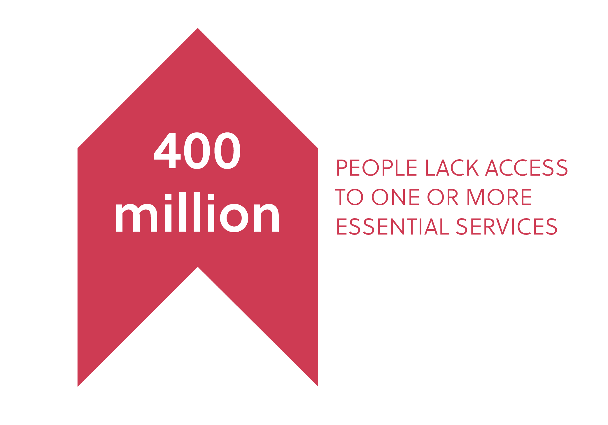 400 million people lack access to one or more essential services