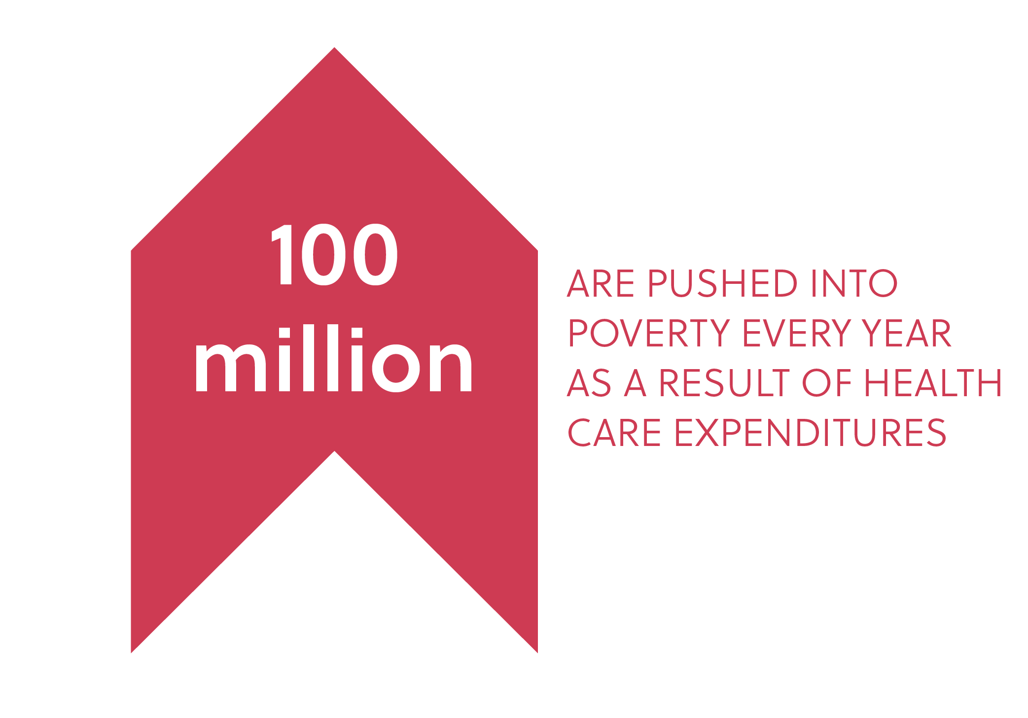 100 million people are pushed into poverty every year as a result of health care expenditures