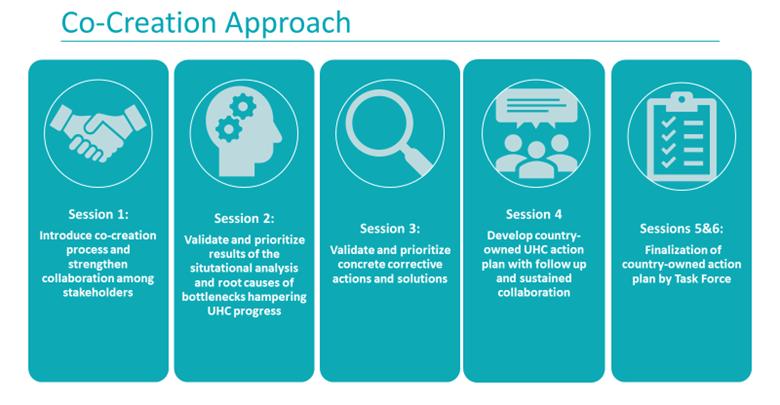 Accelerator Co-Creation Approach