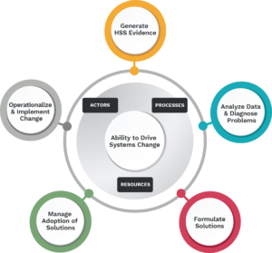 Health Systems Strengthening Accelerator Institutional Architecture for Health Framework